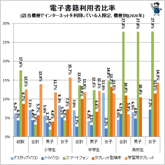 ↑ 電子書籍利用者比率(該当機種でインターネットを利用している人限定、機種別)(2020年)