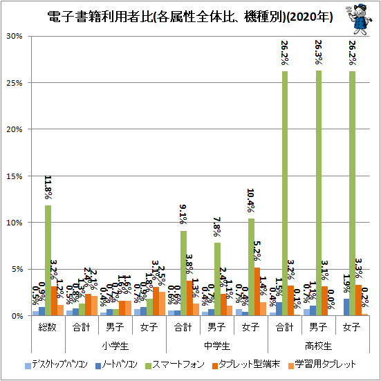 ↑ 電子書籍利用者比(各属性全体比、機種別)(2020年)