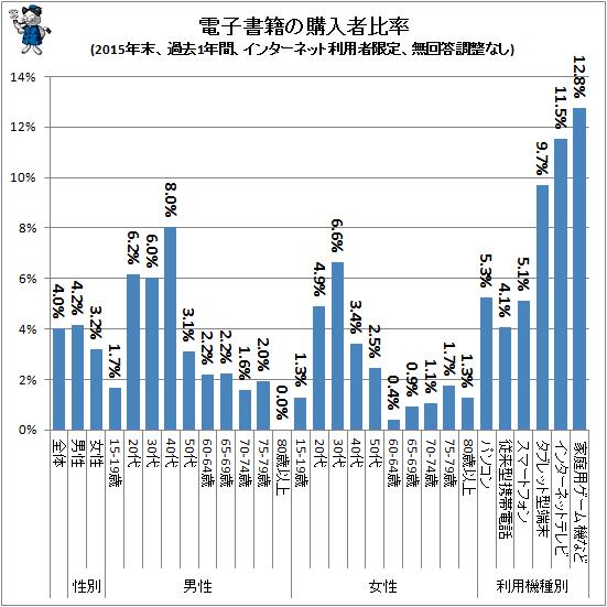 ↑ 電子書籍の購入者比率(2015年末、インターネット利用者限定、比重調整・無回答調整なし)(再録)