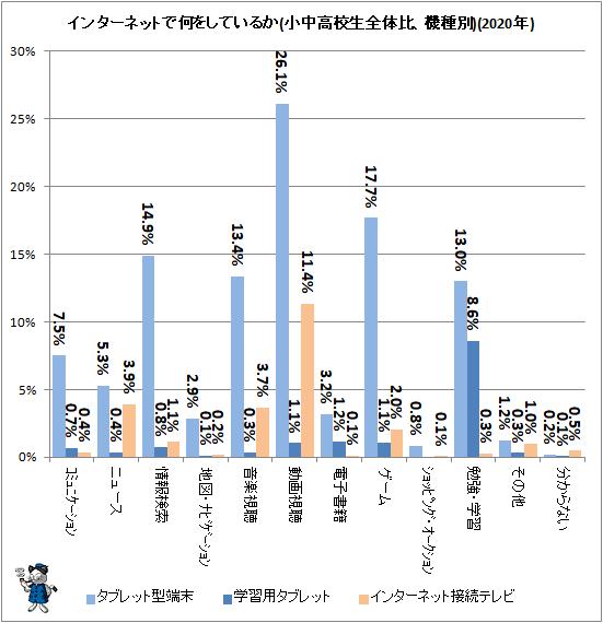 ↑ インターネットで何をしているか(小中高校生全体比、機種別)(2020年)