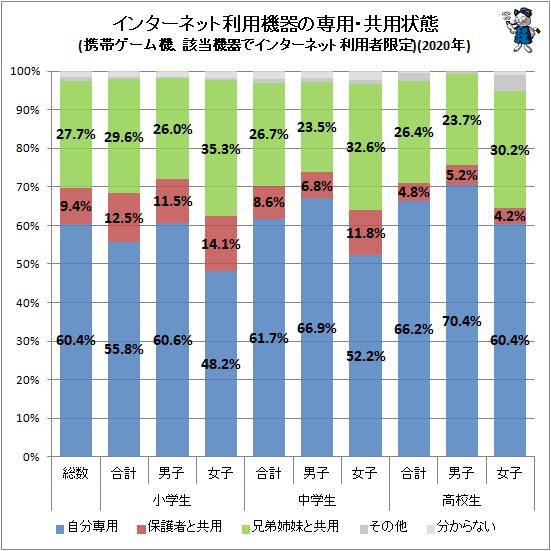↑ インターネット利用機器の専用・共用状態(携帯ゲーム機、該当機器でインターネット利用者限定)(2020年)