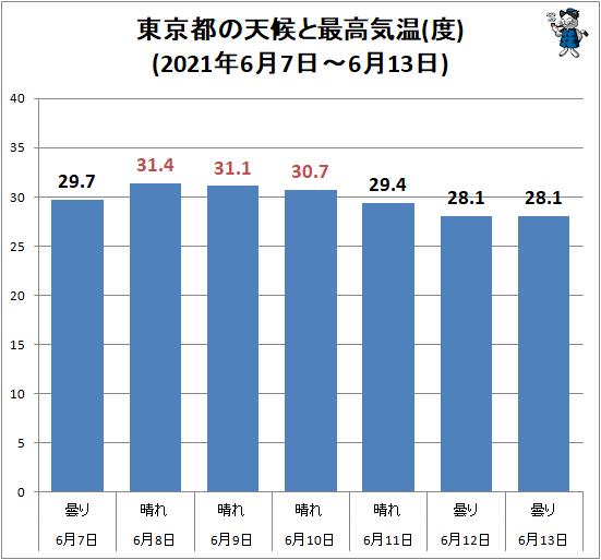 ↑ 東京都の天候と最高気温(度)(2021年6月7日-6月13日)