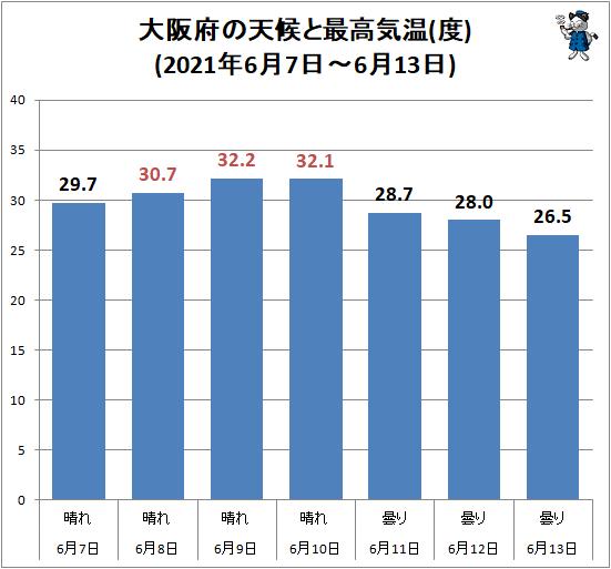 ↑ 大阪府の天候と最高気温(度)(2021年6月7日-6月13日)