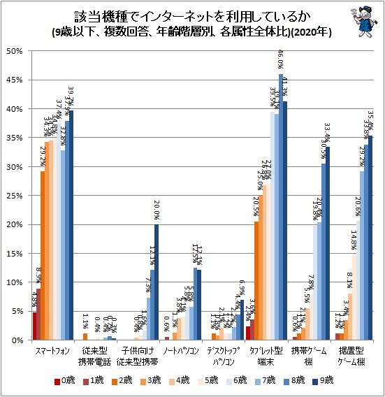 ↑ 該当機種でインターネットを利用しているか(9歳以下、複数回答、年齢階層別、各属性全体比)(2020年)