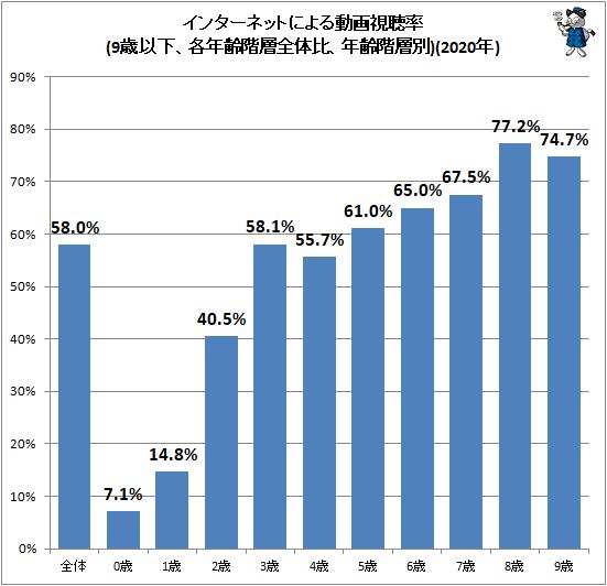 ↑ インターネットによる動画視聴率(9歳以下、各年齢階層全体比、年齢階層別)(2020年)
