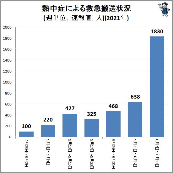 ↑ 熱中症による救急搬送状況(週単位、速報値、人)(2021年)