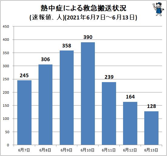↑ 熱中症による救急搬送状況(速報値、人)(2021年6月7日-6月13日)