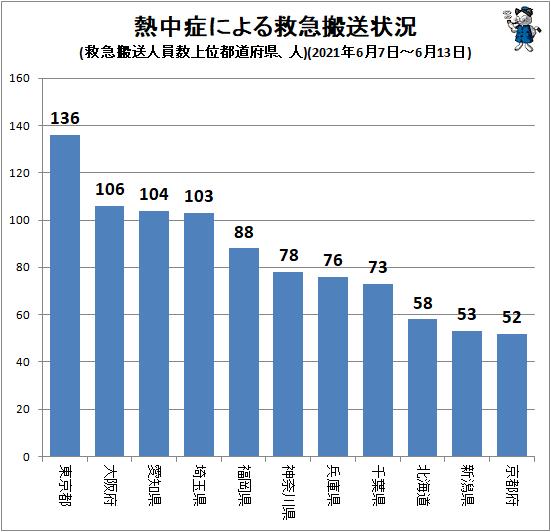 ↑ 熱中症による救急搬送状況(救急搬送人員数上位都道府県、人)(2021年6月7日-6月13日)