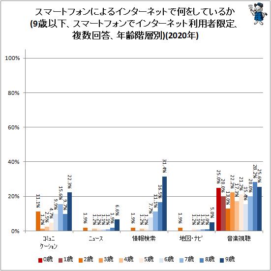 ↑ スマートフォンによるインターネットで何をしているか(9歳以下、スマートフォンでインターネット利用者限定、複数回答、年齢階層別)(2020年)