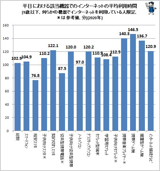 ↑ 平日における該当機器でのインターネットの平均利用時間(9歳以下、何らかの機器でインターネットを利用している人限定、*は参考値、分)(2020年)