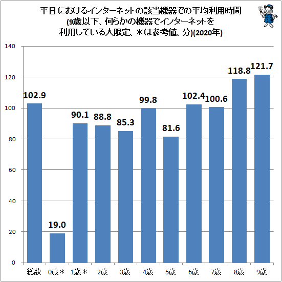 ↑ 平日におけるインターネットの該当機器での平均利用時間(9歳以下、何らかの機器でインターネットを利用している人限定、*は参考値、分)(2020年)