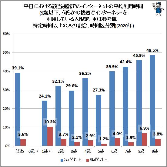 ↑ 平日における該当機器でのインターネットの平均利用時間(9歳以下、何らかの機器でインターネットを利用している人限定、*は参考値、特定時間以上の人の割合、時間区分別)(2020年)
