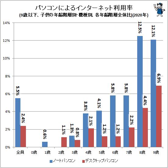 ↑ パソコンによるインターネット利用率(9歳以下、子供の年齢階層別・機種別、各年齢階層全体比)(2020年)