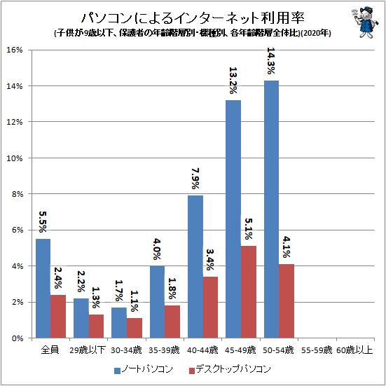 ↑ パソコンによるインターネット利用率(子供が9歳以下、保護者の年齢階層別・機種別、各年齢階層全体比)(2020年)