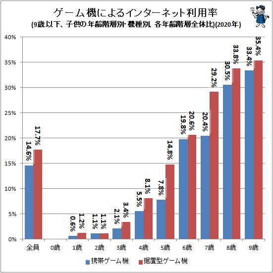 ↑ ゲーム機によるインターネット利用率(9歳以下、子供の年齢階層別・機種別、各年齢階層全体比)(2020年)
