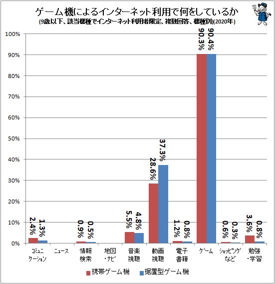 ↑ ゲーム機によるインターネット利用で何をしているか(9歳以下、該当機種でインターネット利用者限定、複数回答、機種別)(2020年)