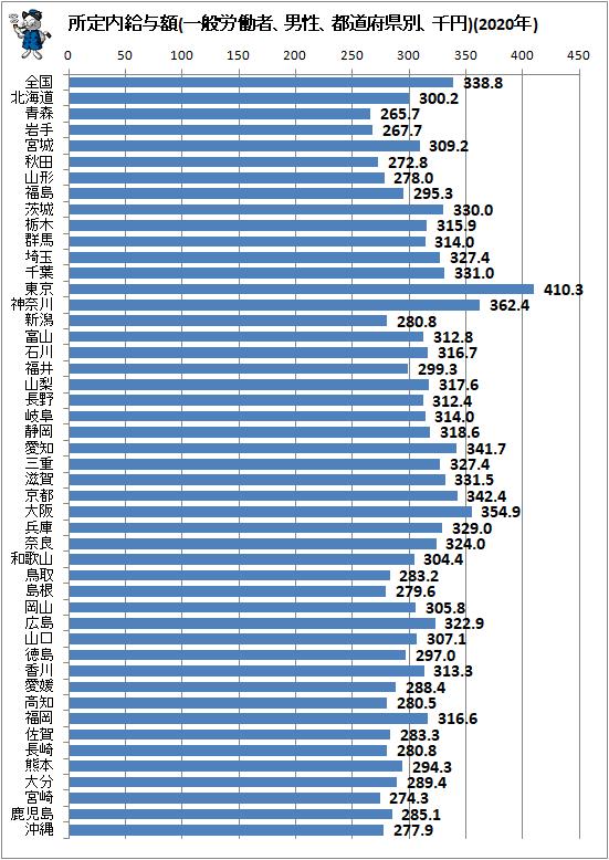 ↑ 所定内給与額(一般労働者、男性、都道府県別、千円)(2020年)