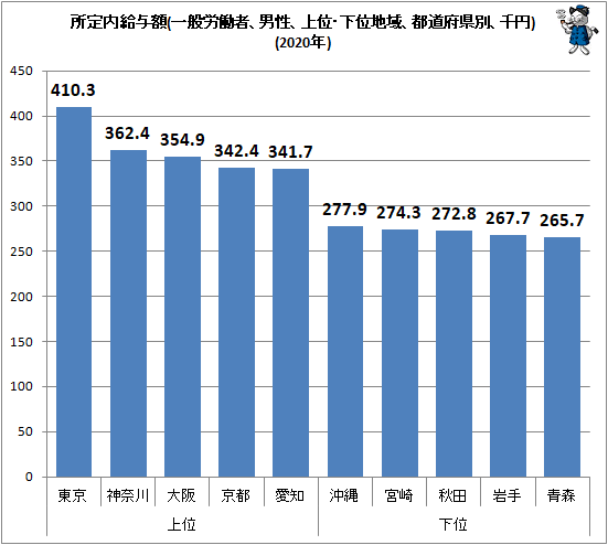 ↑ 所定内給与額(一般労働者、男性、上位・下位地域、都道府県別、千円)(2020年)