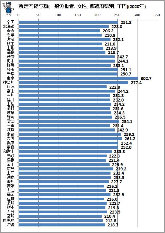 ↑ 所定内給与額(一般労働者、女性、都道府県別、千円)(2020年)