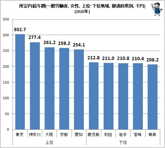 ↑ 所定内給与額(一般労働者、女性、上位・下位地域、都道府県別、千円)(2020年)