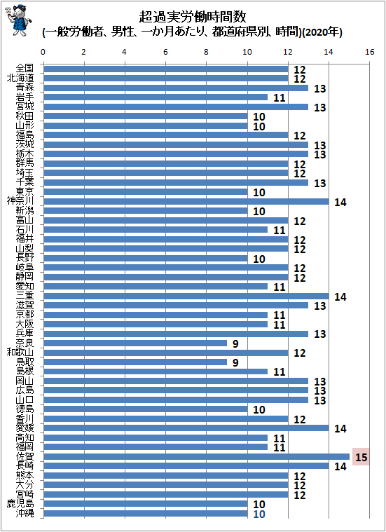 ↑ 超過実労働時間数(一般労働者、男性、一か月あたり、都道府県別、時間)(2020年)