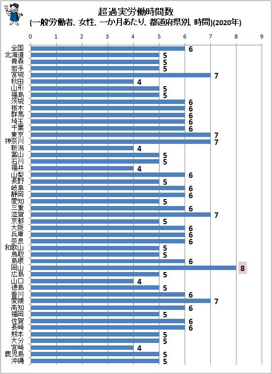 ↑ 超過実労働時間数(一般労働者、女性、一か月あたり、都道府県別、時間)(2020年)