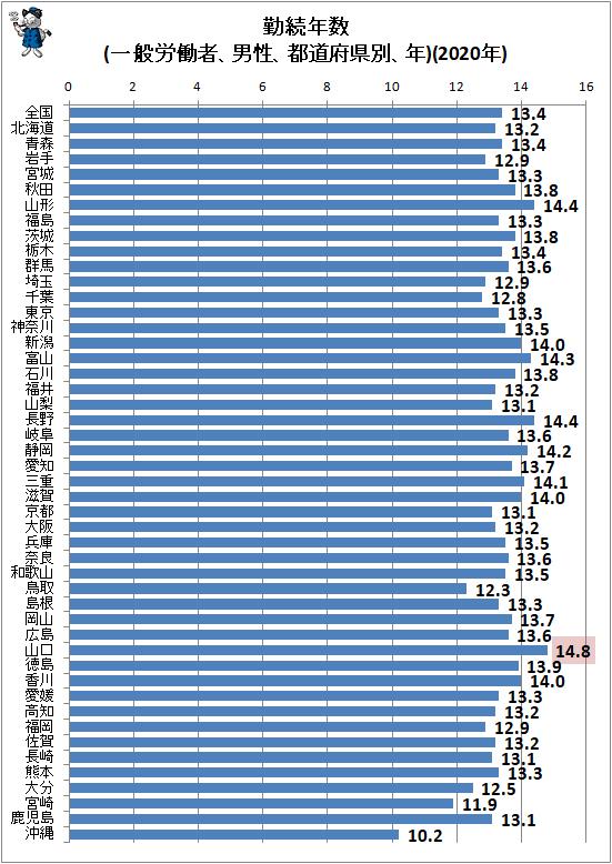 ↑ 勤続年数(一般労働者、男性、都道府県別、年)(2020年)