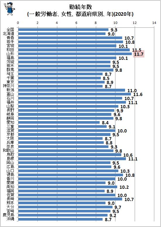 ↑ 勤続年数(一般労働者、女性、都道府県別、年)(2020年)