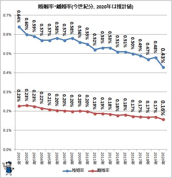 ↑ 婚姻率・離婚率(今世紀分、2020年は推計値)