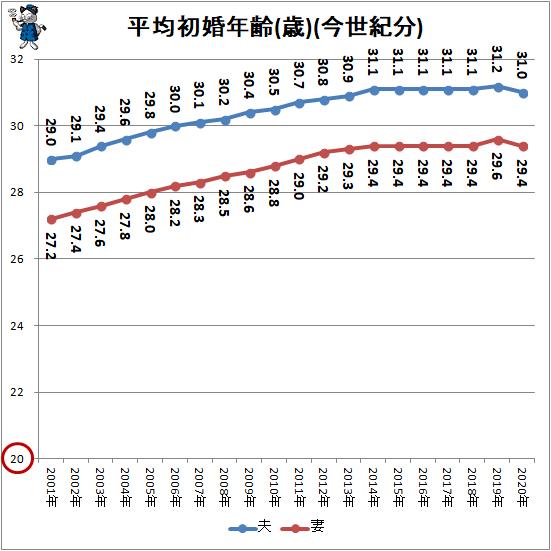 ↑ 平均初婚年齢(歳)(今世紀分)