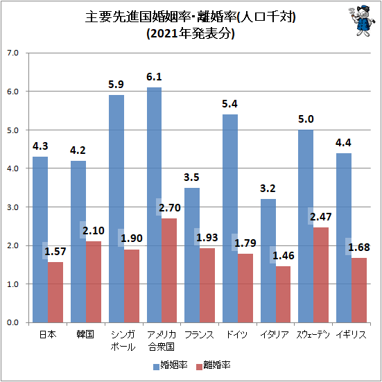 ↑ 主要先進国婚姻率・離婚率(人口千対)(2021年発表分)
