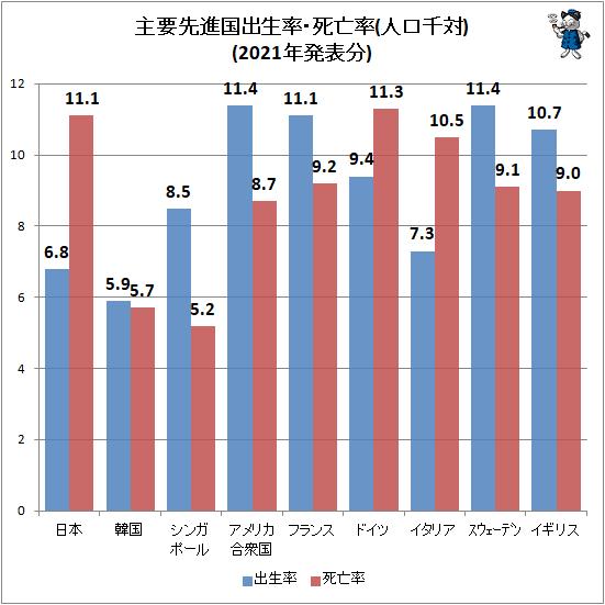 ↑ 主要先進国出生率・死亡率(人口千対)(2021年発表分)