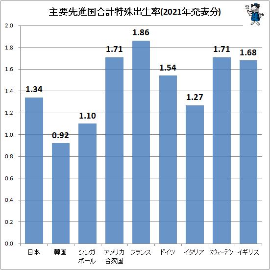 ↑ 主要先進国合計特殊出生率(2021年発表分)