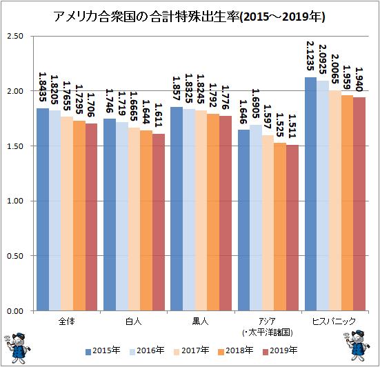 ↑ アメリカ合衆国の合計特殊出生率(2015-2019年)(再録)