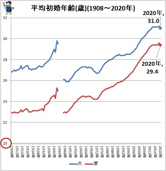 ↑ 平均初婚年齢(歳)(1908-2020年)