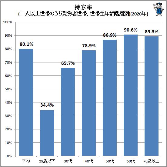 ↑ 持家率(二人以上世帯のうち勤労者世帯、世帯主年齢階層別)(2020年)