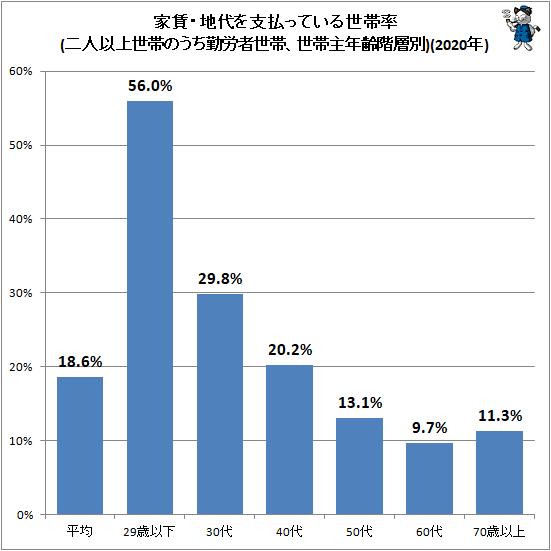 ↑ 家賃・地代を支払っている世帯率(二人以上世帯のうち勤労者世帯、世帯主年齢階層別)(2020年)