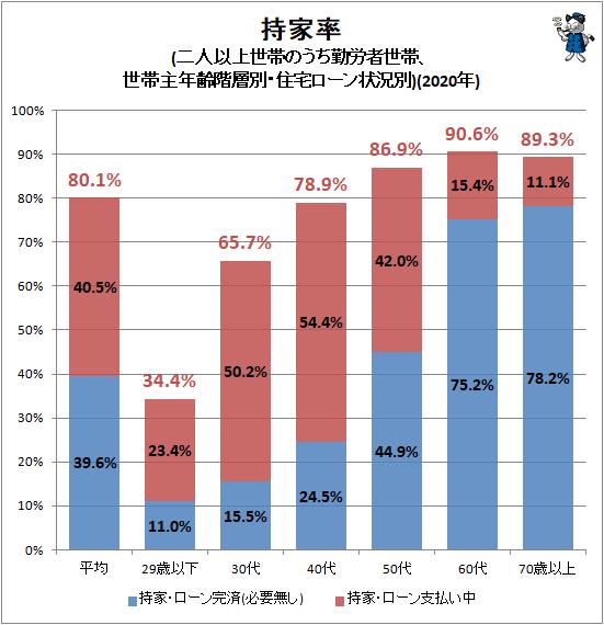 ↑ 持家率(二人以上世帯のうち勤労者世帯、世帯主年齢階層別・住宅ローン状況別)(2020年)