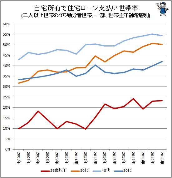 ↑ 自宅所有で住宅ローン支払い世帯率(二人以上世帯のうち勤労者世帯、一部、世帯主年齢階層別)