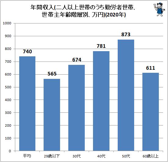 ↑ 年間収入(二人以上世帯のうち勤労者世帯、世帯主年齢階層別、万円)(2020年)