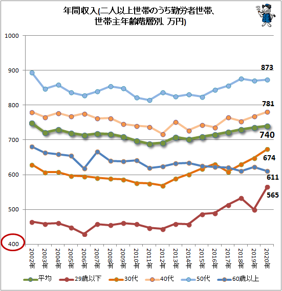 ↑ 年間収入(二人以上世帯のうち勤労者世帯、世帯主年齢階層別、万円)