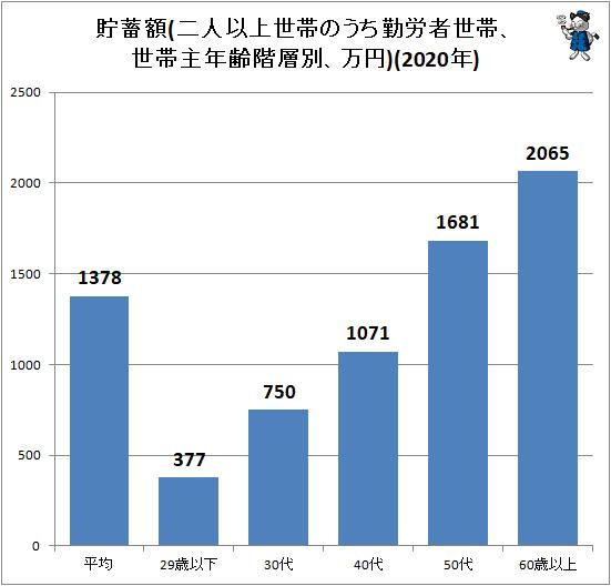 ↑ 貯蓄額(二人以上世帯のうち勤労者世帯、世帯主年齢階層別、万円)(2020年)