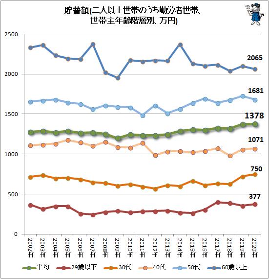 ↑ 貯蓄額(二人以上世帯のうち勤労者世帯、世帯主年齢階層別、万円)