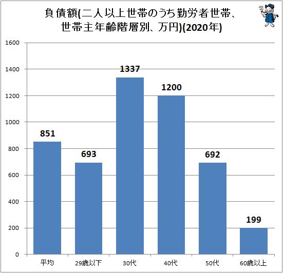 ↑ 負債額(二人以上世帯のうち勤労者世帯、世帯主年齢階層別、万円)(2020年)