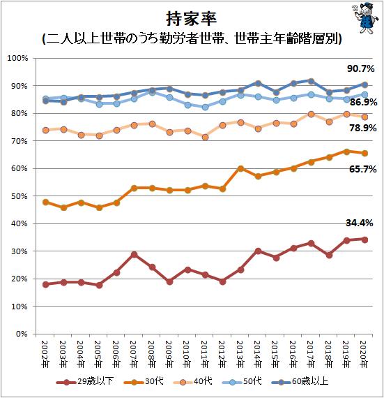 ↑ 持家率(二人以上世帯のうち勤労者世帯、世帯主年齢階層別)