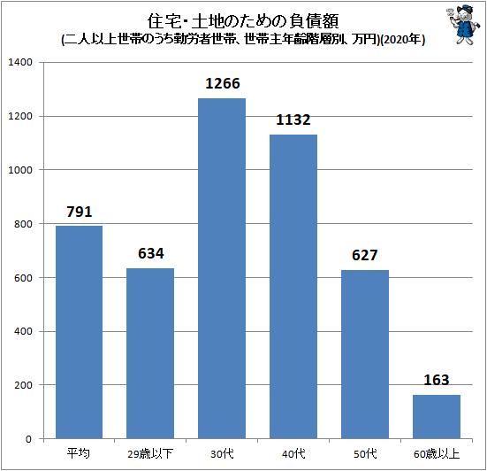 ↑ 住宅・土地のための負債額(二人以上世帯のうち勤労者世帯、世帯主年齢階層別、万円)(2020年)