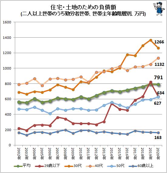 ↑ 住宅・土地のための負債額(二人以上世帯のうち勤労者世帯、世帯主年齢階層別、万円)