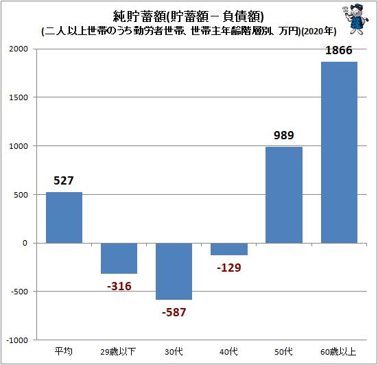 ↑ 純貯蓄額(貯蓄額−負債額)(二人以上世帯のうち勤労者世帯、世帯主年齢階層別、万円)(2021年)