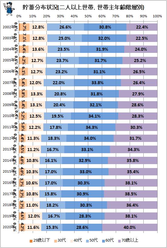 ↑ 貯蓄分布状況(二人以上世帯、世帯主年齢階層別)