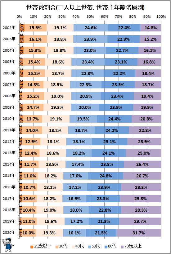 ↑ 世帯数割合(二人以上世帯、世帯主年齢階層別)